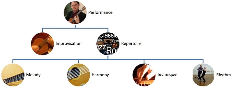 Hierarchy of Musical Skills